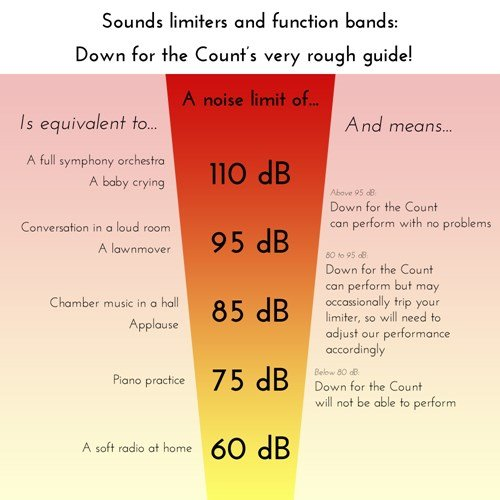 Down for the Count's guide to noise levels and sound limiters and UK wedding receptions and corporate events